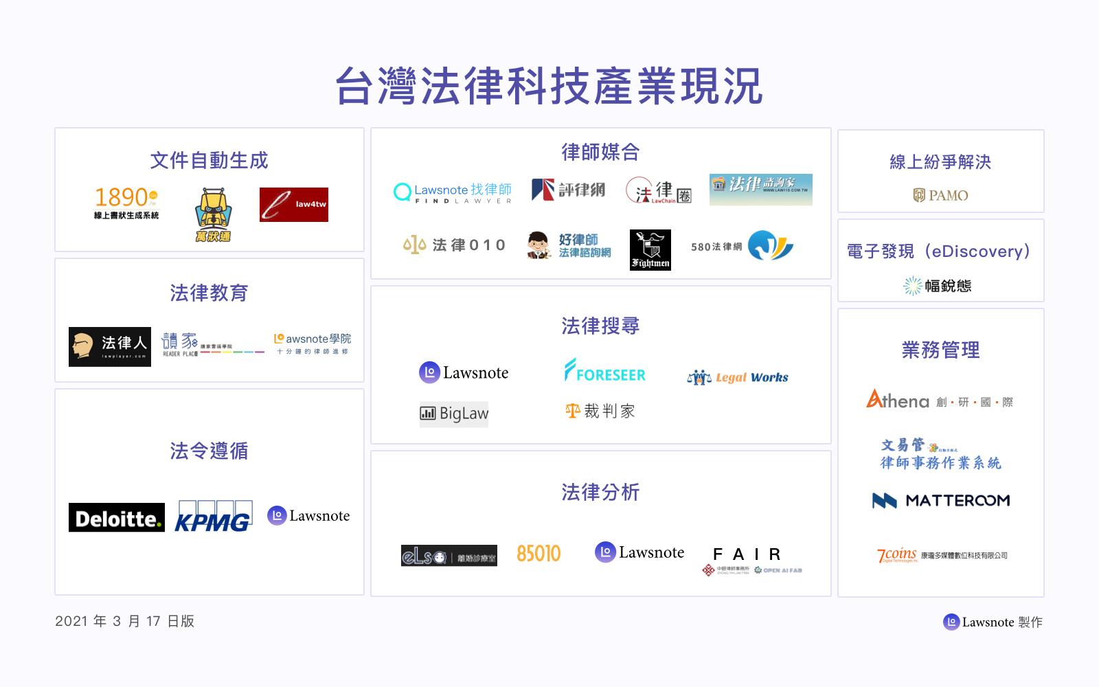 台灣法律科技產業現況